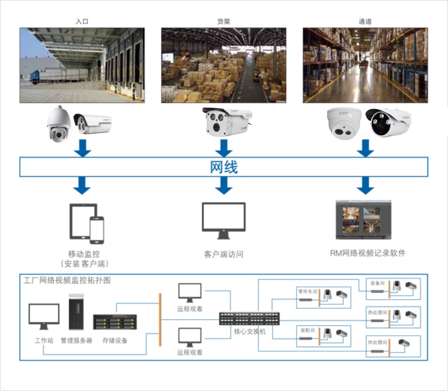 制造仓库数字监控系统解决方案