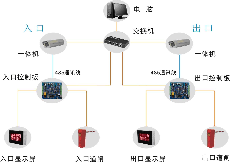 车牌识别系统组成   采用高清车牌识别摄象机,专用控制器,显示屏,语音